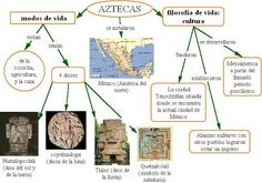 Resultat d'imatges de mapes conceptuals geografia i historia