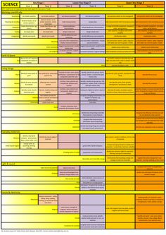 New National Curriculum 2014 Overview Map - Primary Science (KS1 - KS2) 'At-A-Glance' Wallchart