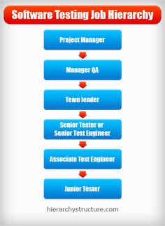Software Testing job hierarchy from heirarchystructure.com