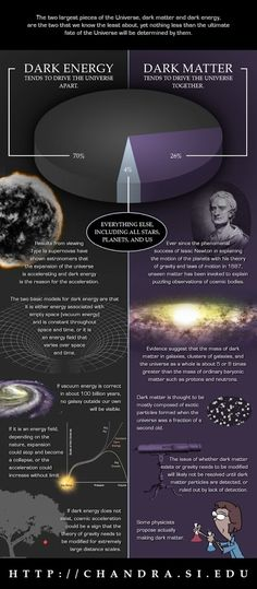 Dark Energy & Dark Matter The two largest pieces of the Universe that we know the least about, yet nothing less than the ultimate fate of the Universe will be determined by them. (Illustration: NASA/CXC/M.Weiss) The Universe in a Jelly Bean Jar Cosmos, Pseudo Science, Science And Nature, Physical Science, Dark Matter, Fate Of The Universe, Theories About The Universe, Space Facts, Dark Energy