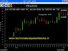 500 market - july 2015 | Equity Tips for 6th July 2015 | Technical Analysis of Stocks Blog