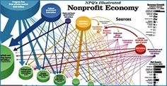 infographics for nonprofit financial reports - Google ...