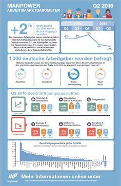 Arbeitsmarkt in Deutschland insgesamt stabil bis leicht positiv. Vor allem bei Großunternehmen. Der Manpower Arbeitsmarktreport | Recrutainment Blog