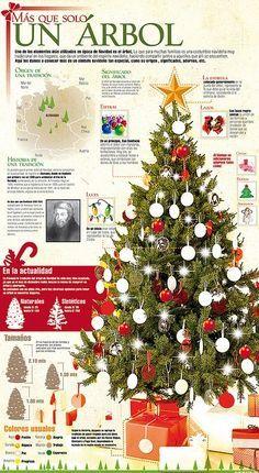 Arbol de Navidad #Infographic #Christmas #Navidad