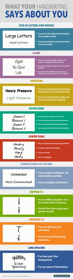 What your handwriting says about you. Via @businessinsider. #facts #infographics