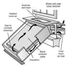 solar heat grabber plans