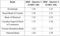 FX Monthly Outlook  December 2019 Bank Of Montreal, Phase One, Fiscal Year, Money Market, Foreign Exchange, Global Economy, Prompts, Canada, Positivity