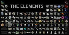La Tabla Periódica de los Elementos.