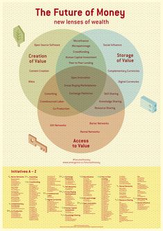 Shareable: The Future of Money Infographic
