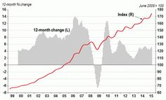 HPI Monthly Report: Home Prices up in September Banks House, House Prices, News, Home, February, House, Ad Home, Homes, Haus