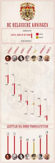 Infografiek : de koningen van België