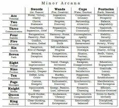 Minor Arcana cheat sheet!