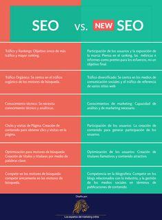 El SEO también evoluciona, no se trata solo de tener conocimiento técnico, ahora el manejo integral de los medios digitales es clave para afrontar la competencia online. Optimización Online es una empresa líder en Latinoamérica, déjanos ayudarte a mejorar tu estrategia online. #optimizaciononline #seo