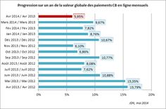 valeur globale des paiements CB en ligne Via La croissance de l'e-commerce est à son plus bas en France  #ecommerce