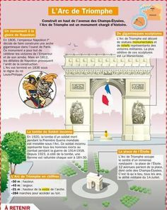"Educational infographic & data visualisation ""culture"" Infographic Description L'Arc de Triomphe - Infographic Source - Ap French, French History, Learn French, French Teaching Resources, Teaching French, Teaching Spanish, French Education, Buch Design, French Phrases"