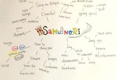 Theme: Samulnori Group 5 Idea Map