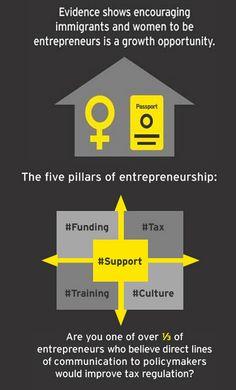 10 #BestCountries for #Entrepreneurship http://www.miratelinc.com/blog/10-best-countries-for-entrepreneurship/