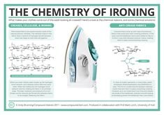 How chemistry can make your ironing easier - If it weren't for chemistry, that pile of wrinkled shirts would take even longer to sort out.
