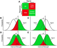 Teaching signal detection theory with pseudoscience Data Science, Statistics Math, Teaching Math, Maths, Human Memory, Normal Distribution, Physics And Mathematics, Math Notes, Math Formulas