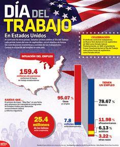 Estados Unidos celebra el Día del Trabajo cada primer lunes del mes de septiembre, con el con el objetivo de honrar las contribuciones económicas y sociales de sus trabajadores. #Infographic