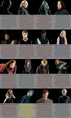 Charts - MBTI for Fictional Characters
