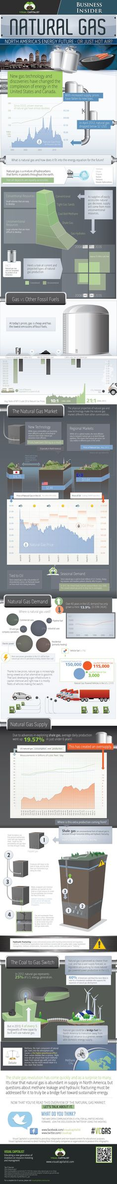 An Illustrated Guide To America's Natural Gas Future