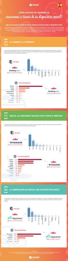Infografía Ogury: El barómetro de uso en materia de turismo a través de dispositivos móviles