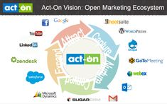 Act-On Software - 5 Disruptive Social Selling Technologies Microsoft Dynamics, Sales People, Sales Tips, Drupal, Get The Job, Acting, Software, Social Media, Technology