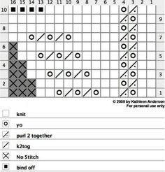 Πατρόν με μοτίβο - chart