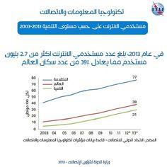 مستخدمي الانترنت على حسب مستوى التنمية 2003 - 2013 #Bahrain #Telecom #GlobalStatistics #Geneva #ITU