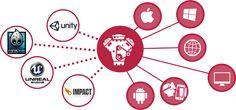 15 Best Cross Platform Mobile Development Tools
