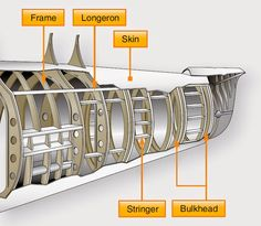 Aircraft systems: Empennage - The fuselage terminates at the tail cone with similar but more lightweight construction