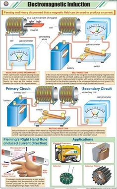 #Electromagnetic #Induction Join: bit.ly/EEETBLOG