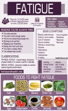 There are many chronic fatigue syndrome symptoms, which vary depending on levels of stress, how often you exercise, and how well you eat. Because of this, it can be difficult to diagnose chronic fatigue syndrome. The syndrome shares m Natural Health Remedies, Natural Cures, Herbal Remedies, Natural Healing, Natural Treatments, Natural Foods, Natural Oil, Cold Remedies, Holistic Healing