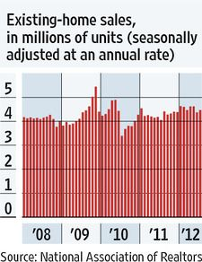 THURSDAY, August 23, 2012 - Home sales are up but aren't growing as fast as earlier this year. Sales of existing homes increased 2.3% to a 4.47 million annual rate in July, an improvement from June but the second slowest pace this year. Sales increased in every region but the West — which was hit hardest by the real estate bust — where sales were flat over the month.