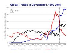Global Democracy, 1946-2015