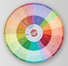 Wine Flavor Chart by Wine Folly