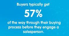 The Buyer's 57%