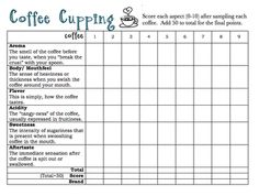 Coffee Cupping Chart