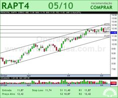 RANDON PART - RAPT4 - 05/10/2012 #RAPT4 #analises #bovespa