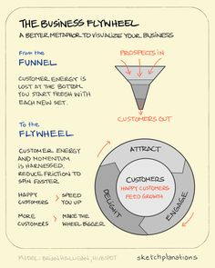 Perhaps, like me, you're used to thinking about bringing customers onboard as a funnel. It's a very natural metaphor for thinking about customer acquisition. For example, you market to people,. Change Management, Business Management, Business Planning, Project Management, Business Intelligence, Emotional Intelligence, Business Model, Business Tips, Travelling Salesman Problem