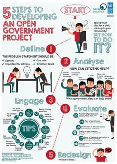5 Steps To Developing An Open Government Project  #Infographic #Project #Government