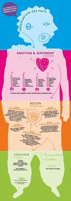 Educational infographic: the stages of the communication bi. How To Speak French, Learn French, French Classroom, French Lessons, Teaching French, Emotional Intelligence, French Language, Positive Attitude, Positive Vibes