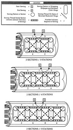Schematic sewing pattern for two section pamphlet: three, four, and five station varieties.