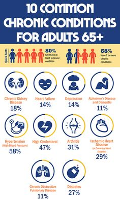 What are the common chronic conditions for adults 65+ #HealthyBody #Chronic #Conditions