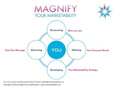 My signature speaking/ training/ coaching framework on how to stand out in this competitive market through my 4Ds:  1) Discovering who you are  2) Defining your personal brand  3) Developing your marketability strategy  4) Delivering your message