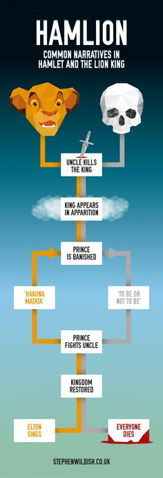 Hamlion - Common Narratives in Hamlet and the Lion King Infographic