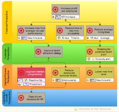 HR Balanced Scorecard with Strategy Map and KPIs
