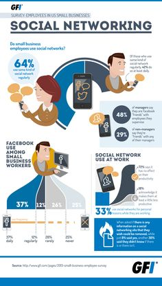 Survey Says: Small Business Workers Get Social - #Infographic #SmallBusiness #socialmedia