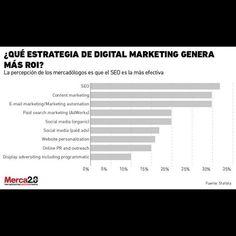 """""""Estrategias de marketing más rentables. Primeros tres lugares: SEO Content marketing y Email marketing. ¿Usted ya las usa en su empresa? #CommunityManager #RedesSociales #SocialMedia #marketing #marketingDigital #Mercadeo #marketingonline"""" by @juancmejiallano. #sweepstakes #contestalert #deal #discount #instasale #cc_double_o #spreesy #discounts #shawlcantik #ccdoubleo #product #butikvendorjohor #vendorboutiquecafe #healthyproduct #vendordiperlukan #tamanbukitdahlia #jualmurah #pasirgudang…"""